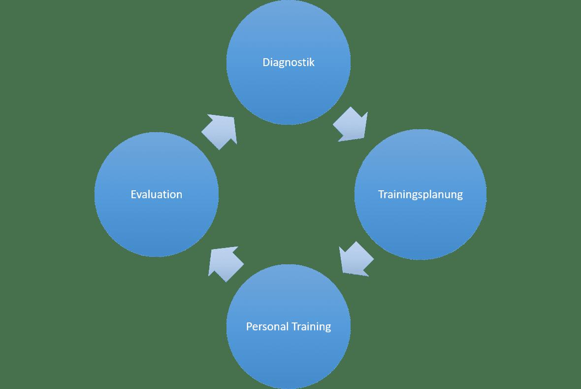 Personal Training Konzept